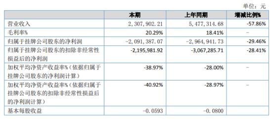 嘉德瑞2021年上半年亏损209.14万同比亏损减少 营业成本减少