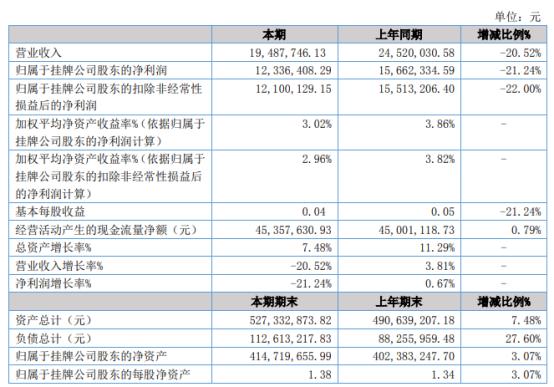 兆丰小贷2021年上半年净利1233.64万下滑21.24% 本期利息支出增加