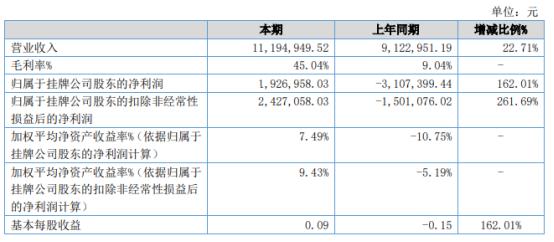 新宁诊所2021年上半年净利192.7万同比扭亏为盈 广州诊所注销后营业成本相应减少