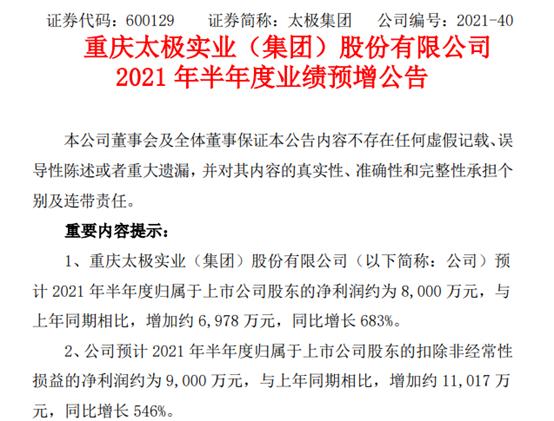 太极集团2021年上半年预计净利8000万增长683% 其他产品销售增长
