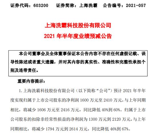 上海洗霸2021年上半年预计净利1600万-2410万降低40%-60% 客户减产、合同降价