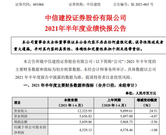 中信建投2021年上半年净利45.29亿 同比下滑1.08%