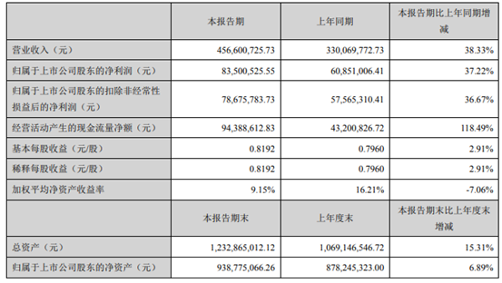 四会富仕2021年上半年净利8350.05万增长37.22% 产销规模增加