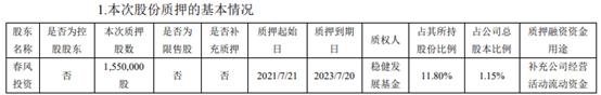 春风动力股东春风投资质押155万股 用于补充公司经营活动流动资金