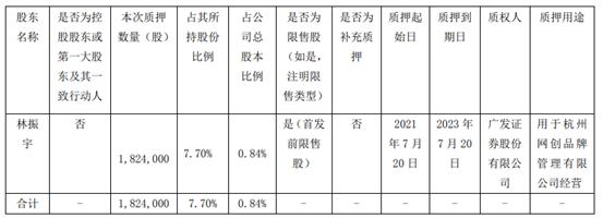 壹网壹创股东林振宇质押182.4万股 用于杭州网创品牌管理有限公司经营