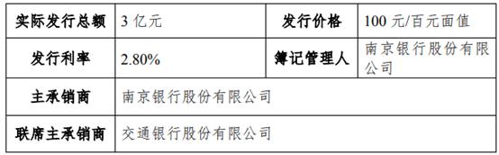 南京高科发行3亿短期融资券 票面利率2.8%