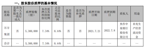 焦作万方股东万方集团质押530万股 用于补充生产经营流动资金