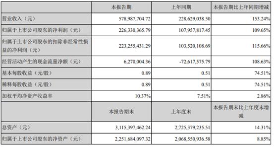 北摩高科2021年上半年净利2.26亿增长109.65% 控股子公司京瀚禹、陕西蓝太纳入合并范围