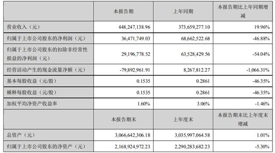 科远智慧2021年上半年净利3647.17万下滑46.88% 电力销售板块业务毛利率较低