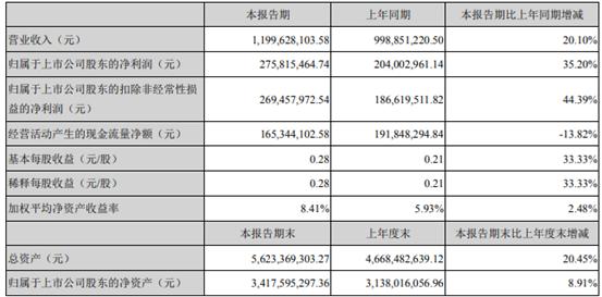 益生股份2021年上半年净利2.76亿 同比增长35.2%