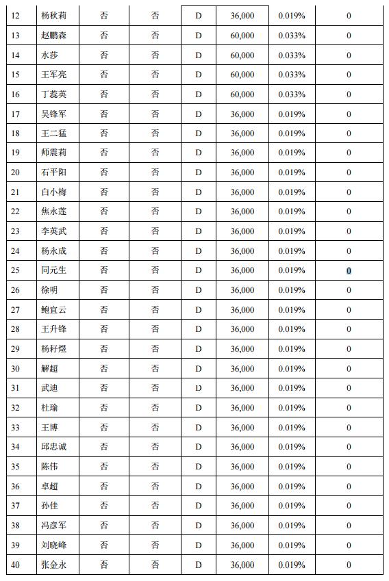 富士达70名股东238.8万限售股将解禁:占总股本1.272%