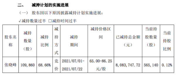 贝特瑞董秘张晓峰22天减持11万股 套现808万元