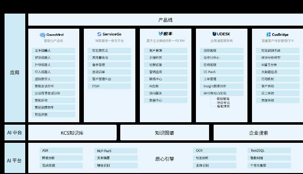 """Udesk品牌升级为沃丰科技,""""数一数二""""战略开启新征程"""