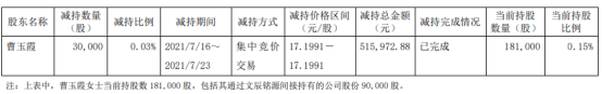 江苏北人股东曹玉霞减持3万股 套现51.6万