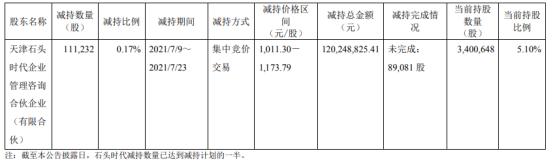 石头科技股东石头时代减持11.12万股 套现1.2亿