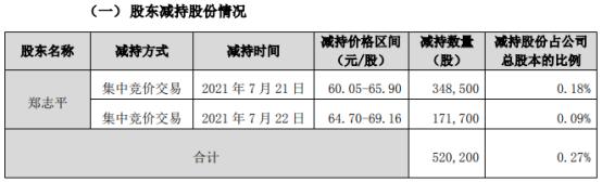 斯迪克股东郑志平减持52.02万股 套现约3428.12万