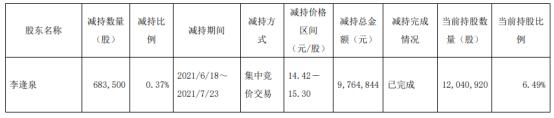 朗迪集团股东李逢泉减持68.35万股 套现976.48万