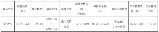 当代文体股东游建鸣减持584.5万股 套现4009.2万