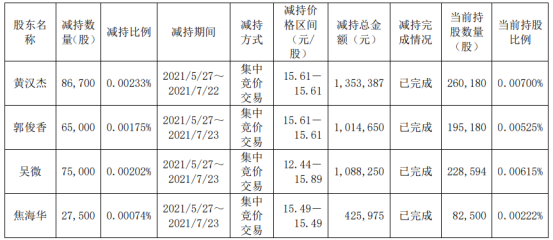 特变电工4名股东合计减持25.42万股 套现合计388.23万