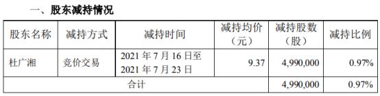 创意信息股东杜广湘减持499万股 套现4675.63万