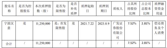 良品铺子控股股东宁波汉意质押1125万股 用于偿还债务及个人消费