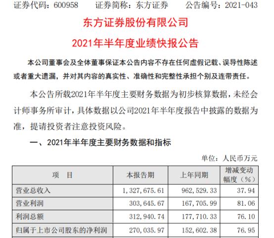 东方证券2021年上半年净利27亿增长76.95% 联营企业投资收益同比增加