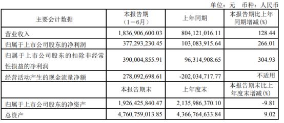 水井坊2021年上半年净利3.77亿增长266.01% 本期业绩增长