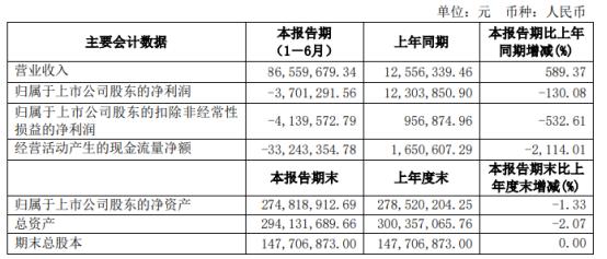 *ST香梨2021年上半年亏损370.13万同比由盈转亏 营业成本增加