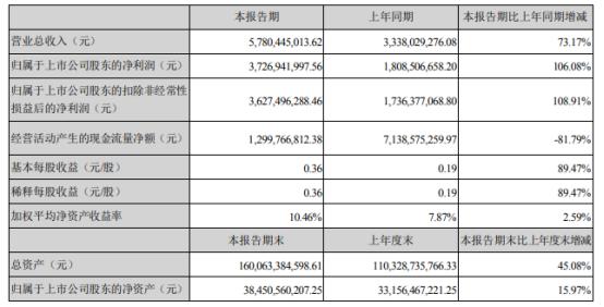 东方财富2021年上半年净利37.27亿增长106.08% 证券经纪业务净收入同比增加