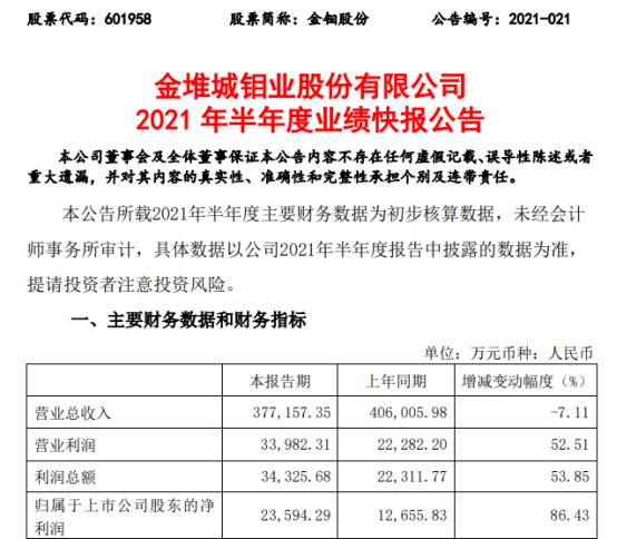 金钼股份2021年上半年净利2.36亿增长86.43% 国内外钼市场价格同比上涨