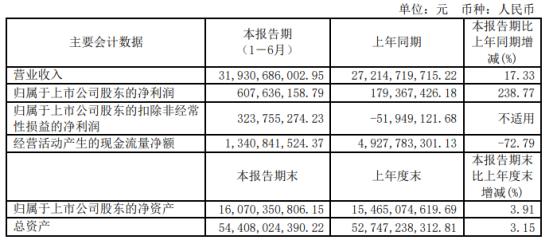 福田汽车2021年上半年净利6.08亿增长238.77% 联营企业投资收益同比增加