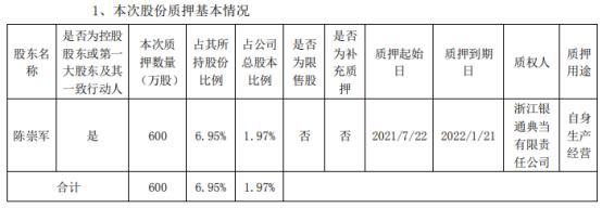 古鳌科技控股股东、实际控制人陈崇军质押600万股 用于自身生产经营