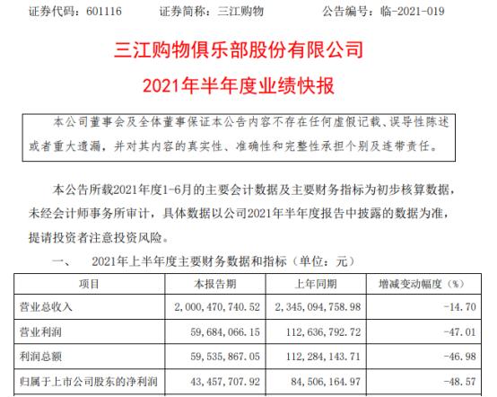 三江购物2021年上半年净利4345.77万下滑48.57% 销售收入同比下降