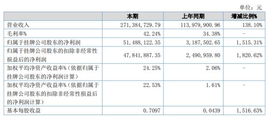 中科美菱2021年上半年净利5148.81万增长1515.31% 国内下游市场需求好转