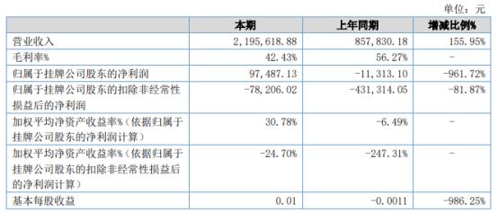 瀚易特2021年上半年净利9.75万同比扭亏为盈 本期业务订单量增长