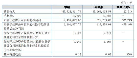 味巴哥2021年上半年净利243.9万增长321.77% 原有客户销售额增加