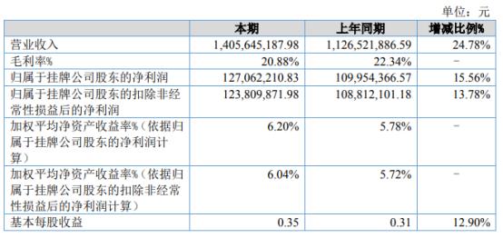 山东绿霸2021年上半年净利1.27亿增长15.56% 高效氟吡甲禾灵销量增加