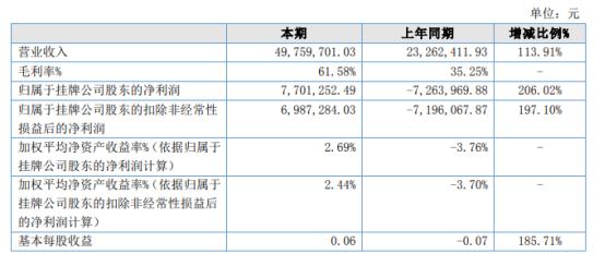 宝泉旅游2021年上半年净利770.13万同比扭亏为盈 游客接待量恢复至疫情前