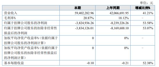 ST荣腾2021年上半年亏损382.49万同比亏损减少 冲压注塑产品收入增加