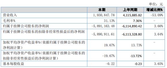 无锡协力2021年上半年亏损589.12万同比亏损减少 成本定价浮动