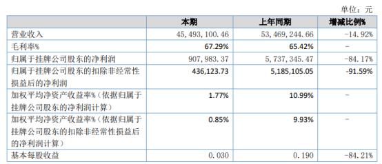 网阔信息2021年上半年净利90.8万下滑84.17% 信用减值损失较同期增加