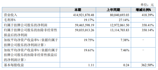 金麒麟2021年上半年净利5946.56万增长358.41% 新能源电站EPC业务规模较大