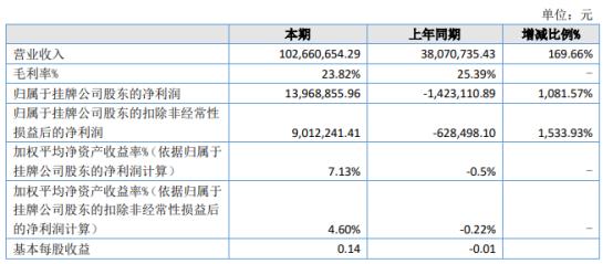 城市药业2021年上半年净利1396.89万同比扭亏为盈 产销规模扩大