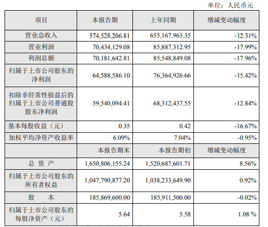 润都股份2021年上半年净利6458.86万 同比下滑15.42%