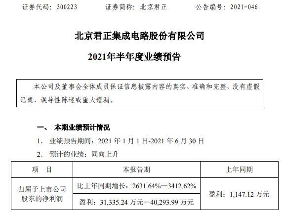 北京君正2021年上半年预计净利增长2631.64%-3412.62% 部分产品线毛利率亦有所增长