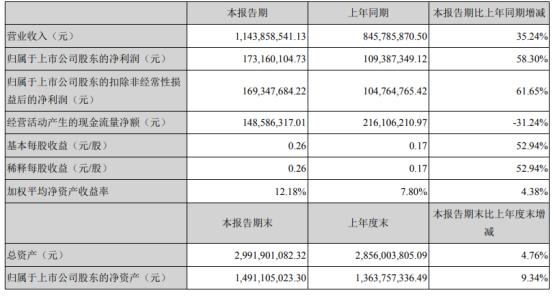 鲍斯股份2021年上半年净利1.73亿增长58.3% 液压泵板块业务扩张