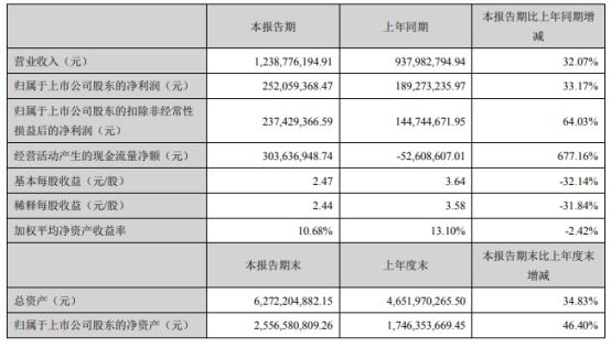 迈为股份2021年上半年净利2.52亿增长33.17% 丝网印刷设备销量增长