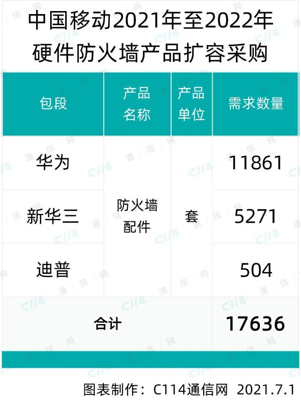 中国移动硬件防火墙扩容采购:华为、新华三和迪普中标