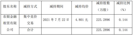 泸天化股东农银租赁公司减持225.29万股 套现1081.62万
