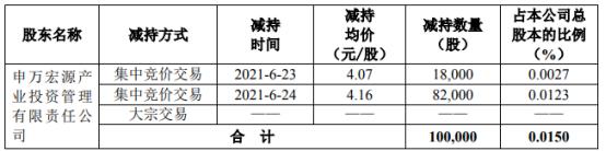 浩物股份股东申宏产投减持10万股 套现41.44万